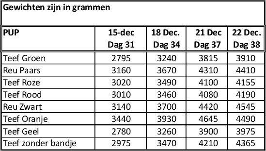 Gewichten vanaf 15 december 2015